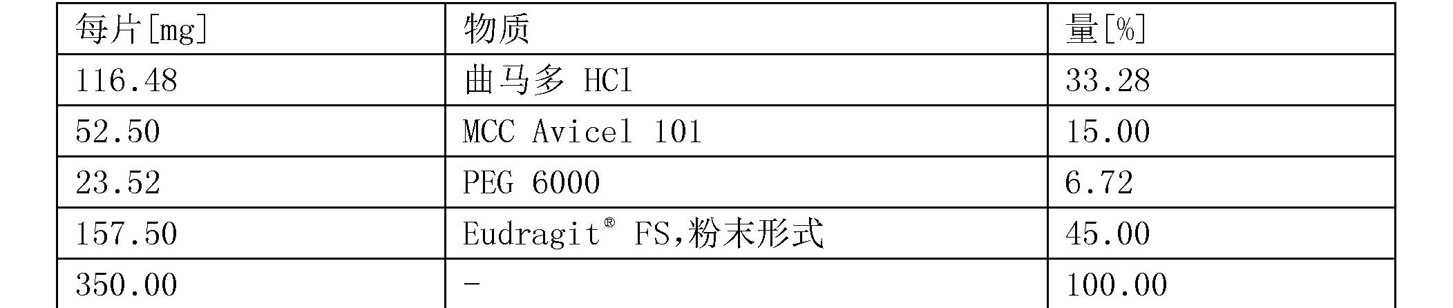 Figure CN104394851BD00513