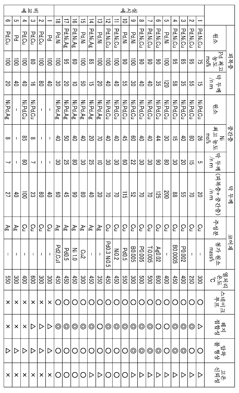Figure 112016067724906-pct00001