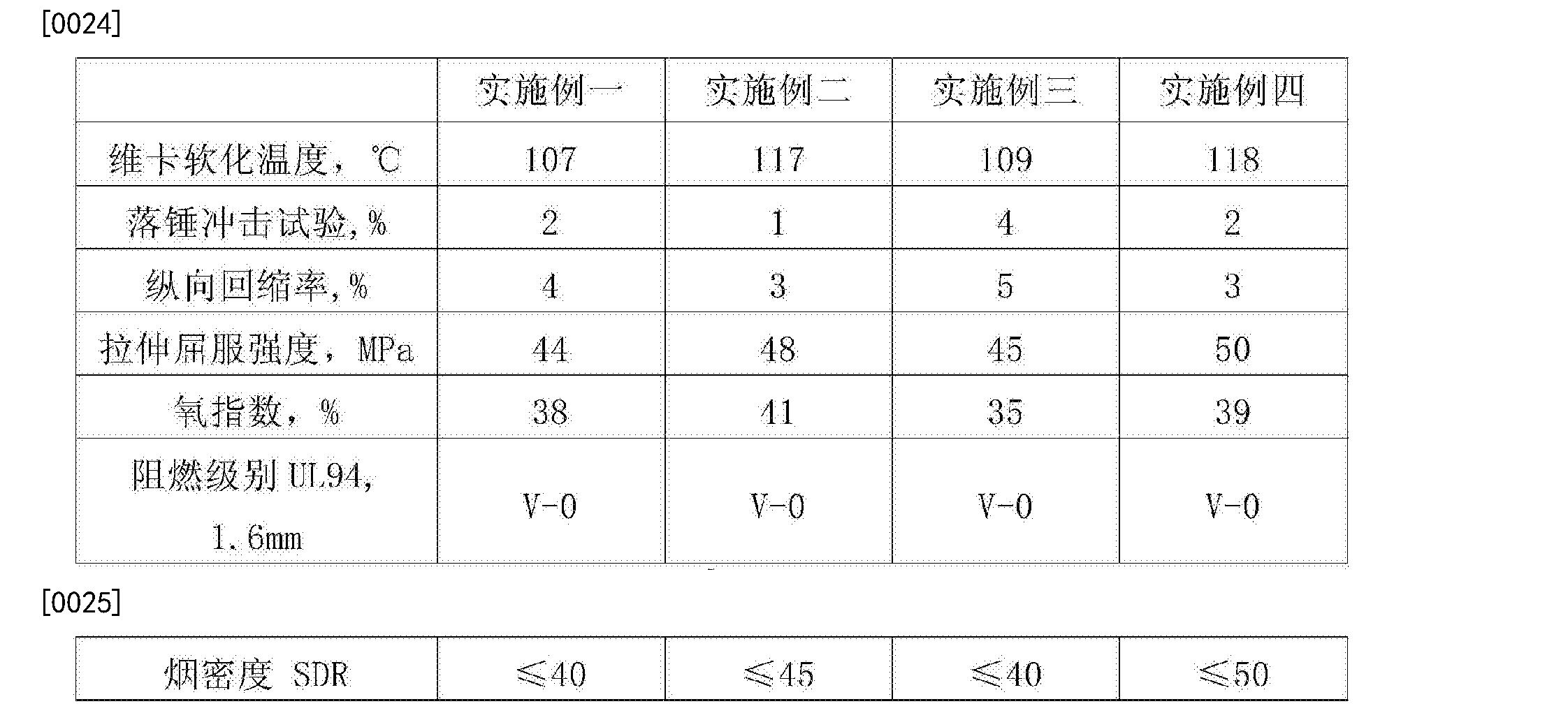 Figure CN106398033AD00052