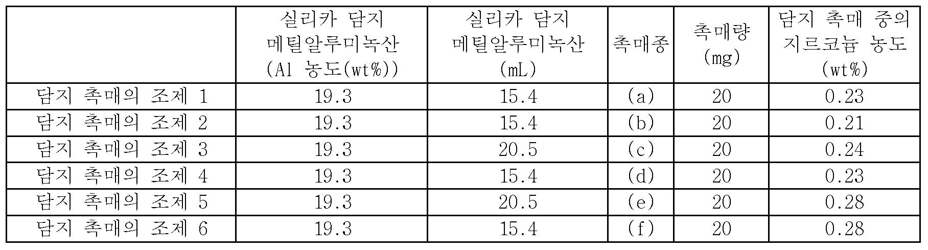 Figure 112015097461849-pct00031