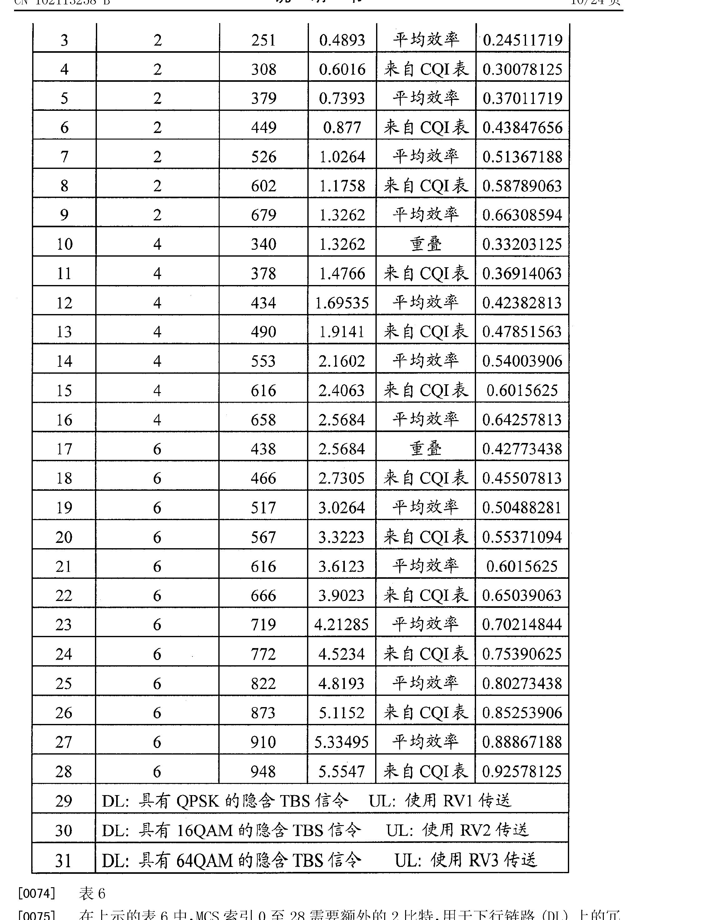 Figure CN102113258BD00121