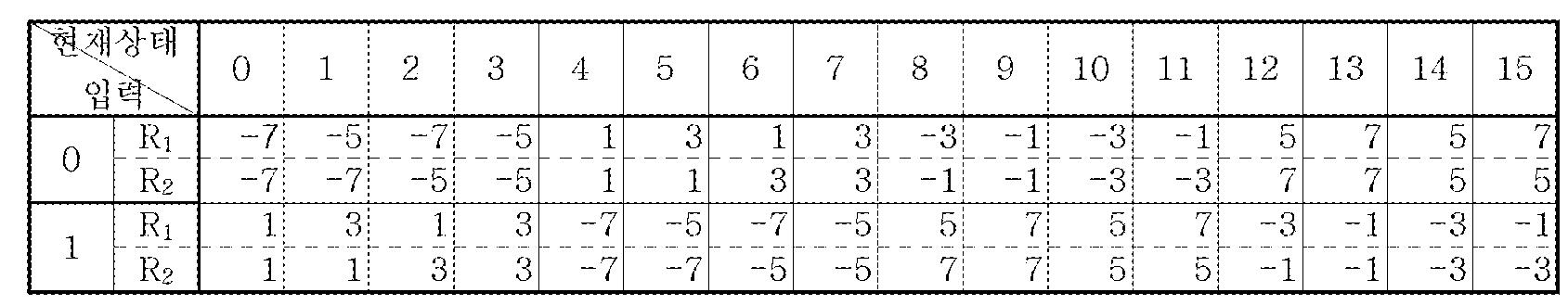 Figure 112005051695892-pat00061