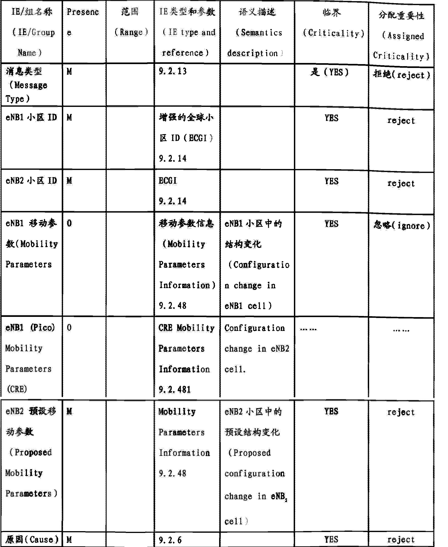 Figure CN104244340AD00061