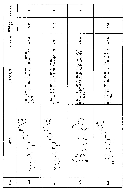 Figure 112007082249387-PCT00318