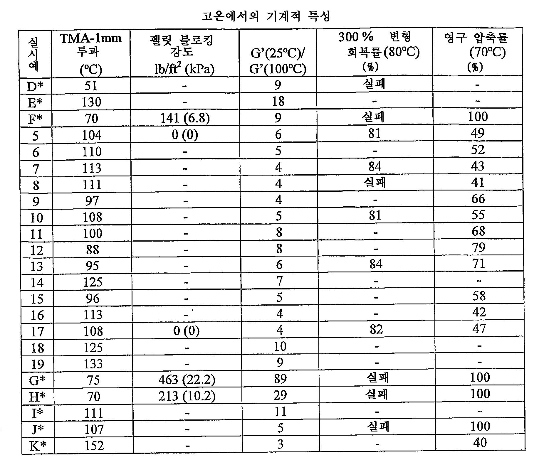 Figure 112006066925974-PCT00070