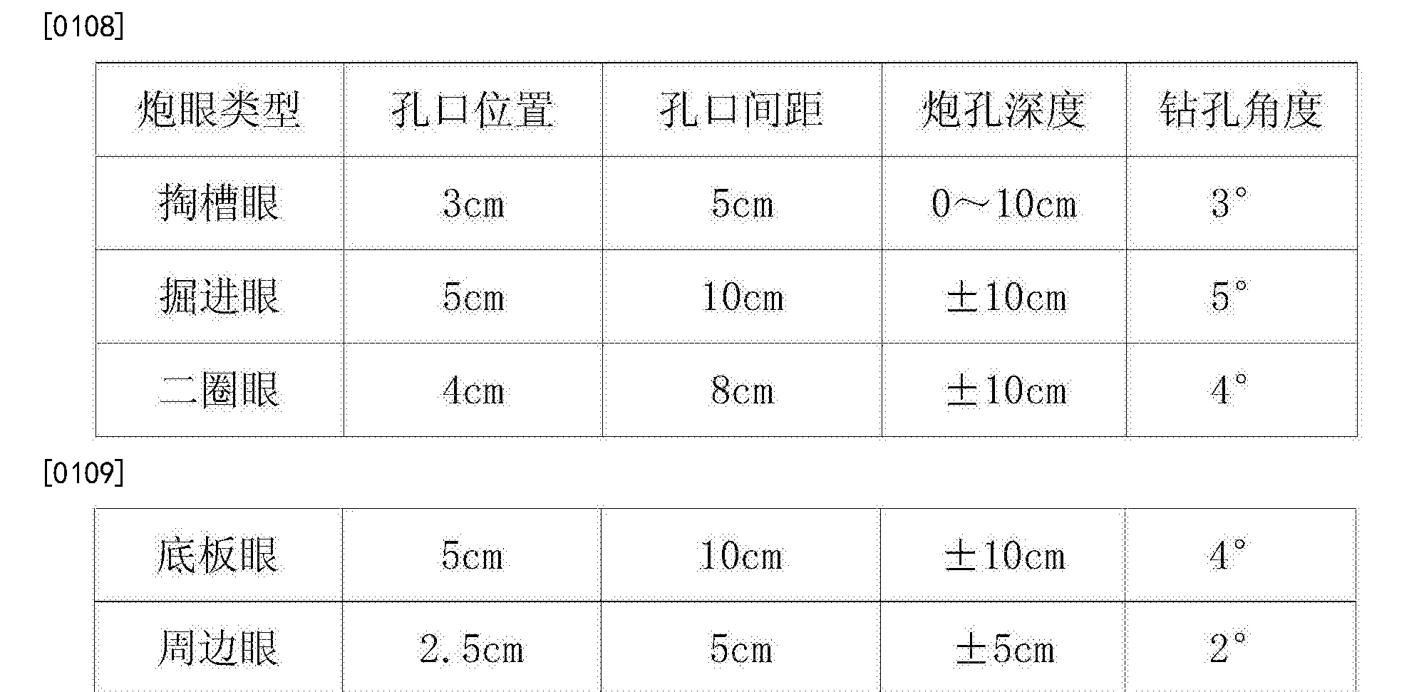 Figure CN106837352AD00142