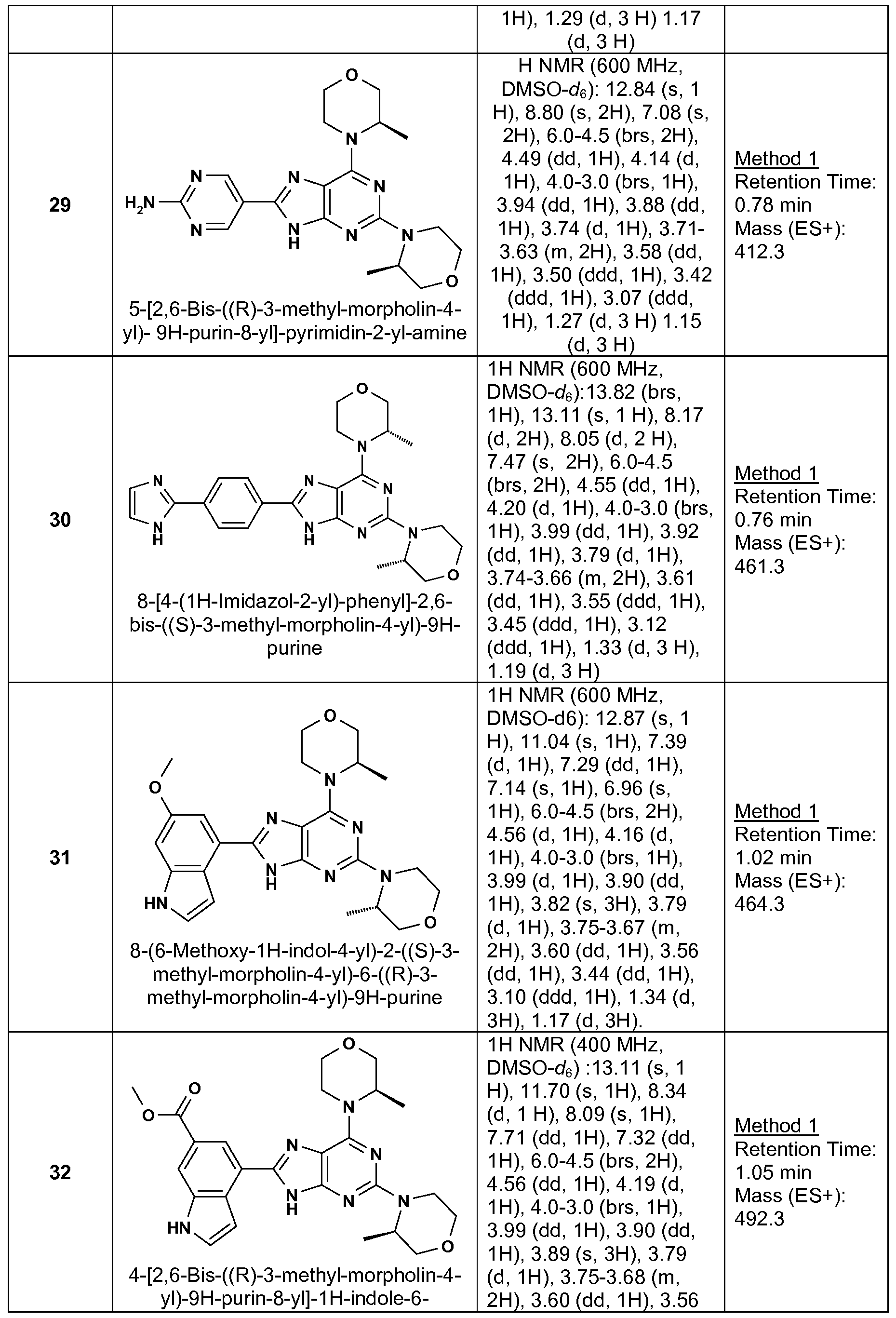 Wo2013061305a1 novel purine derivatives and their use in the figure imgf0000630001 fandeluxe Choice Image