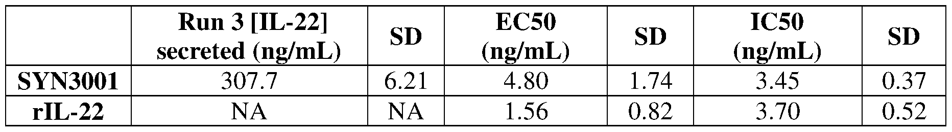 WO2017136792A2 - Bacteria engineered to treat diseases that benefit