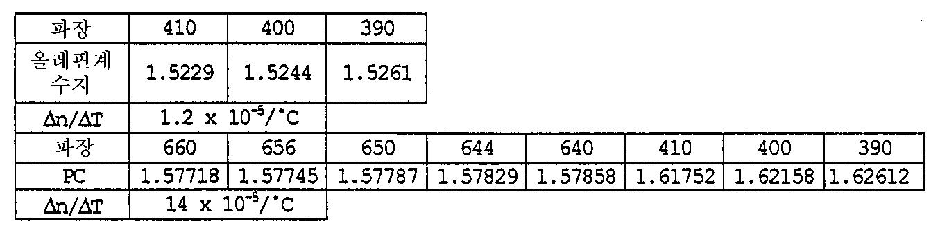 Figure 112000024108829-pat00068