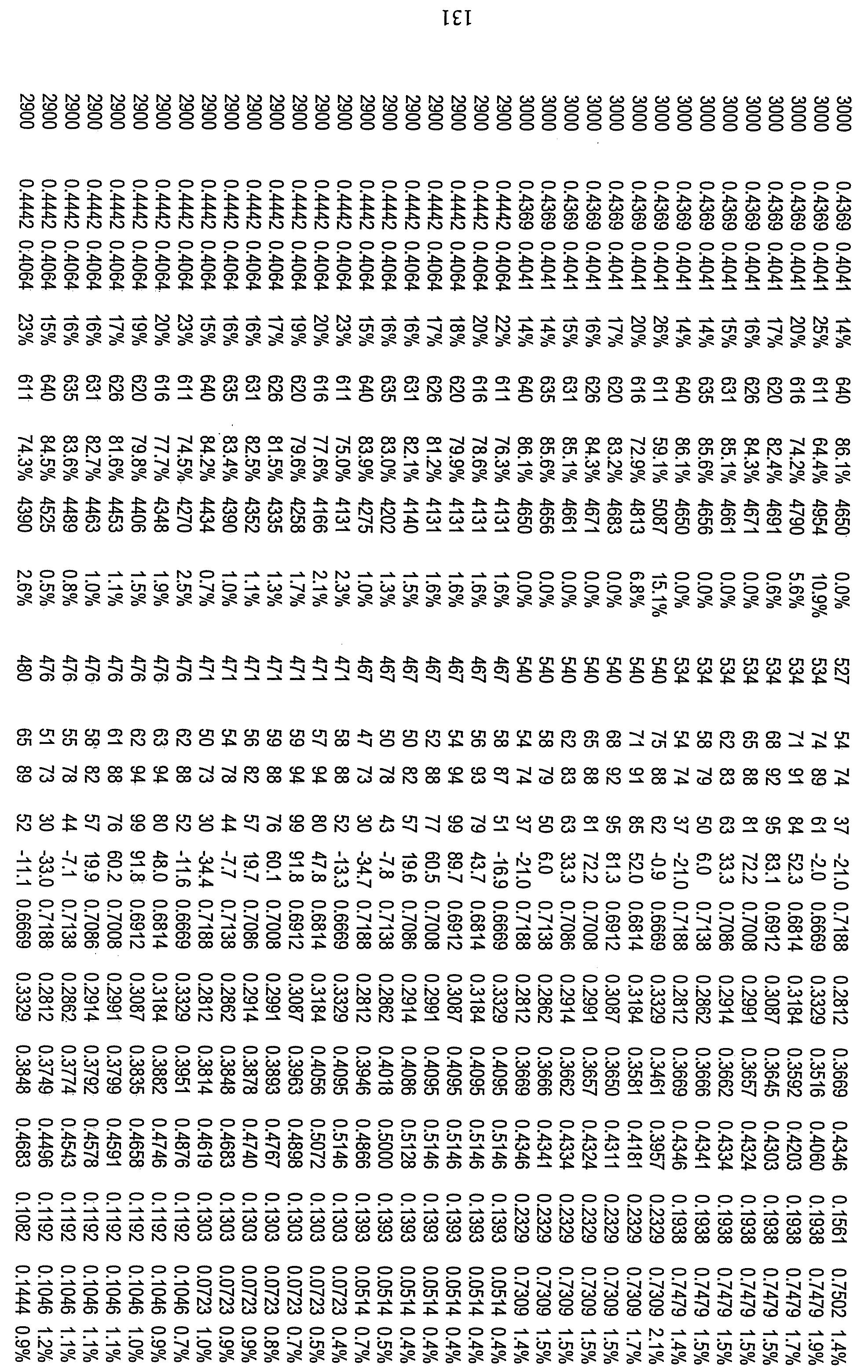 Figure 112010029469117-pct00097