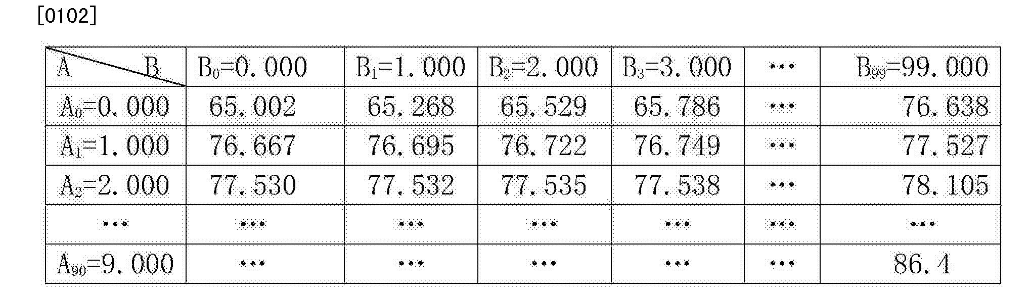 Figure CN103675706BD00111
