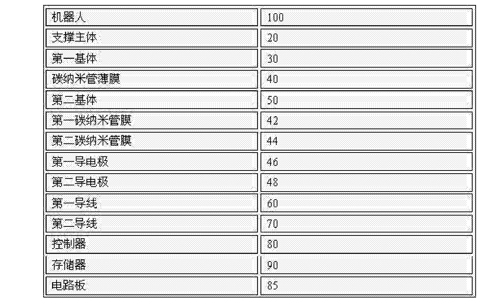 Figure CN106272448AD00041