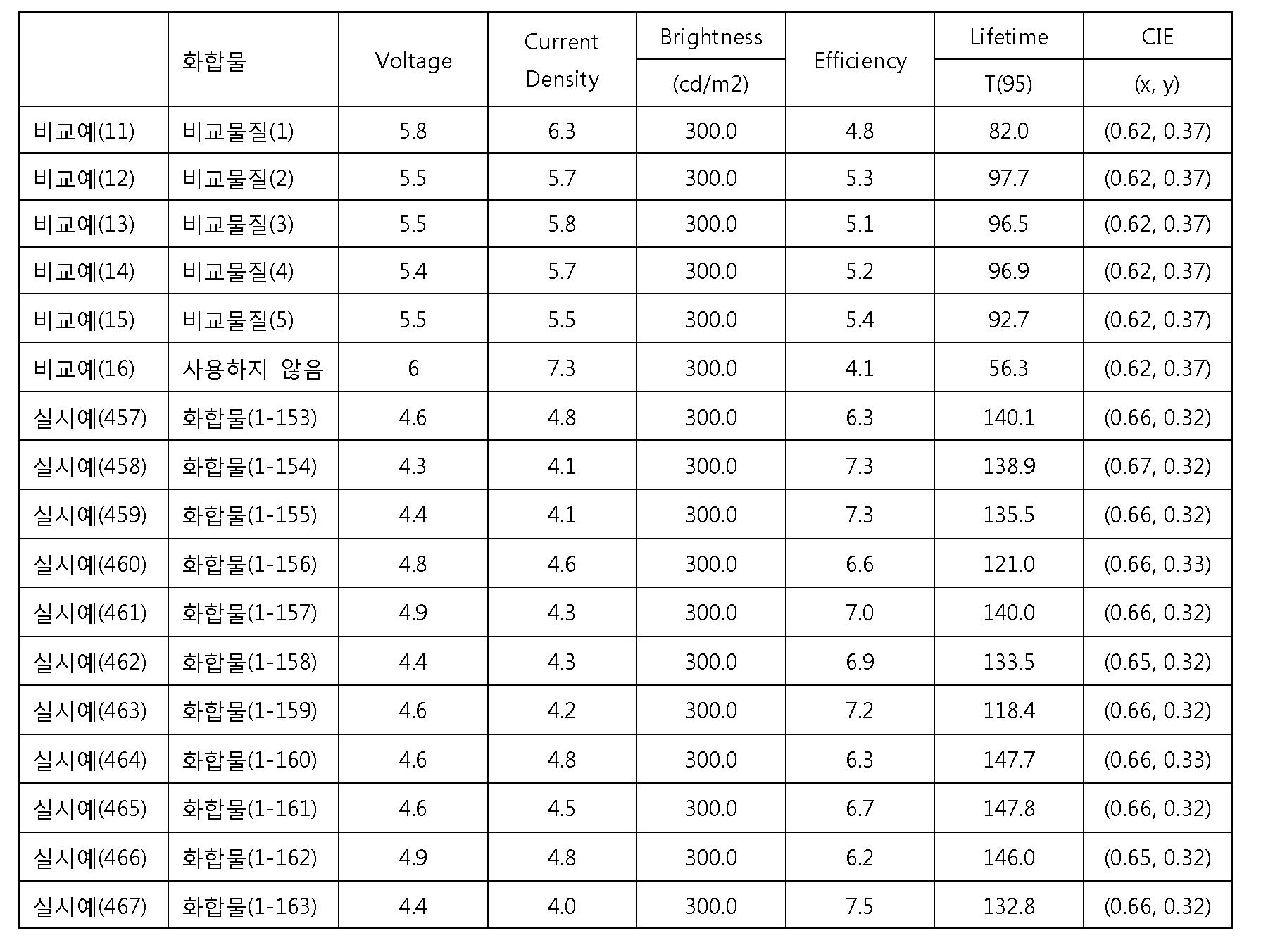 Figure 112012076872254-pat00119