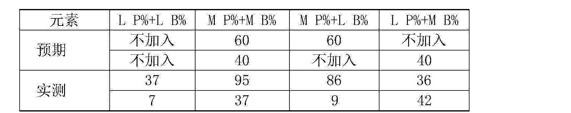 Figure CN104878269AD00041