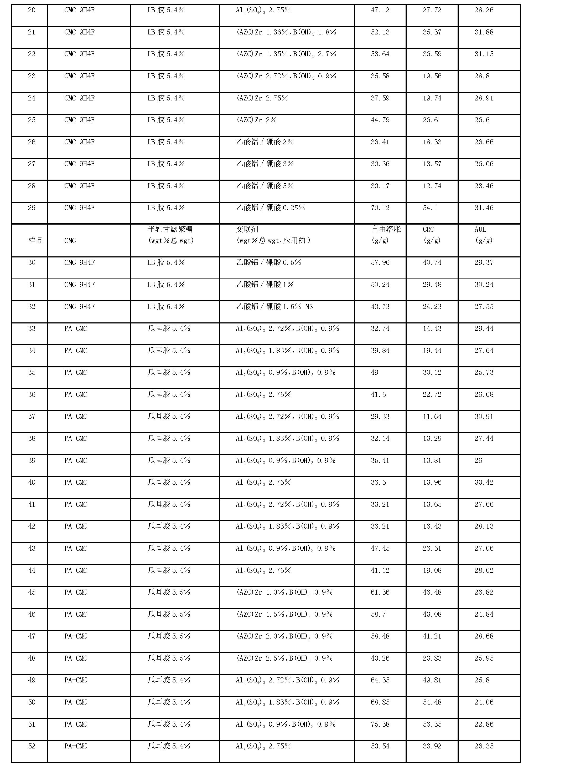 Figure CN101164625BD00121