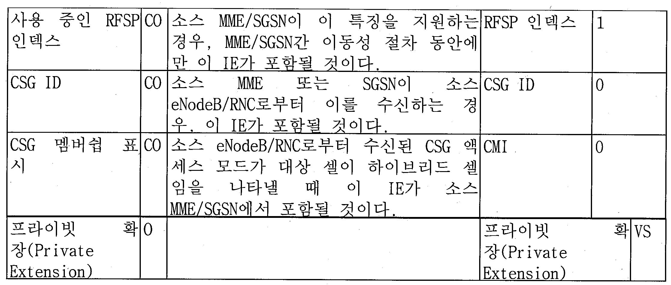 Figure pct00011