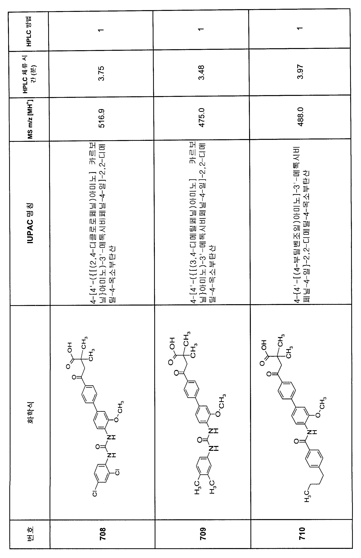 Figure 112007082249387-PCT00366