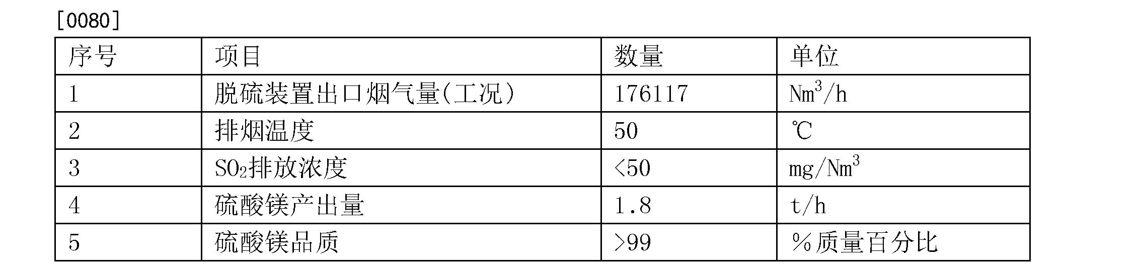 Figure CN104495886BD00112