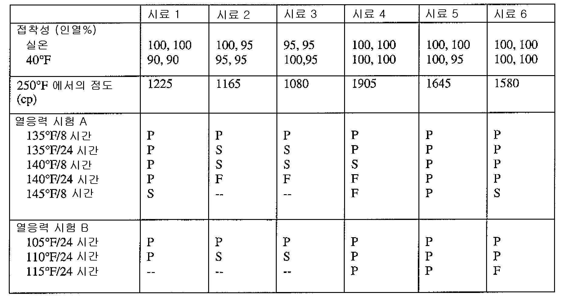 Figure 112009051170535-pct00003