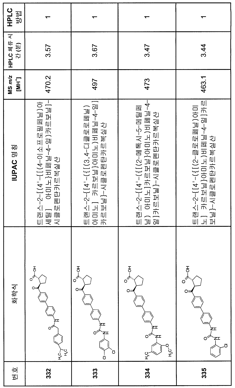 Figure 112007082249387-PCT00242