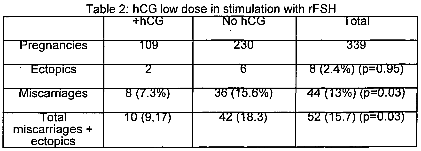 WO2003022302A2 - USE OF hCG IN CONTROLLED OVARIAN HYPERSTIMULATION