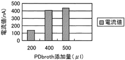 JP4528939B2 - 土壌微生物を格納...