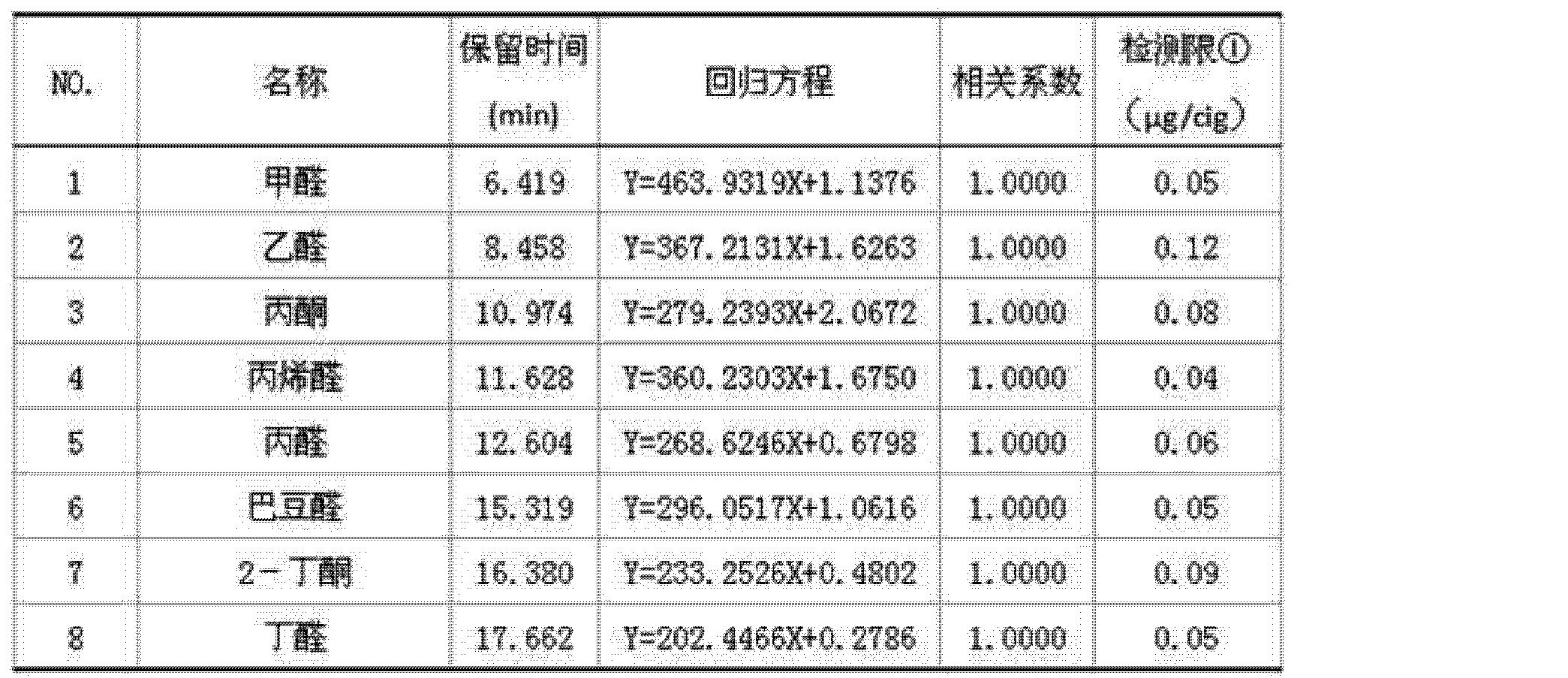 Figure CN101876651BD00072