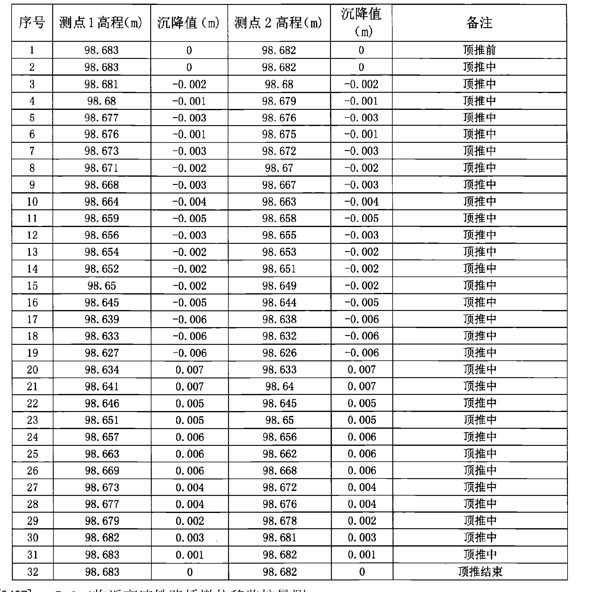 Figure CN106522096AD00221