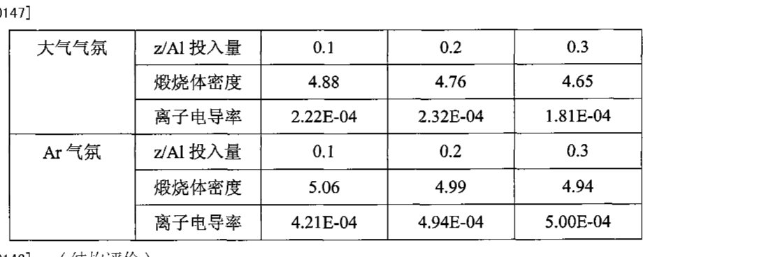 Figure CN102010183AD00162