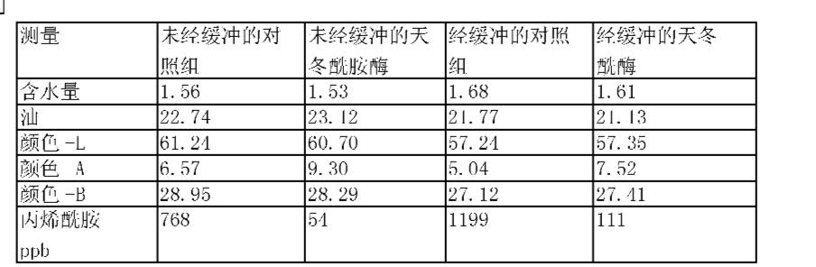 Figure CN101052317BD00331