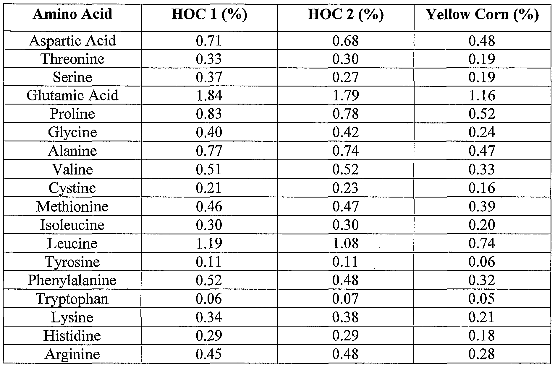 WO2002014459A2 - Products comprising corn oil and corn meal