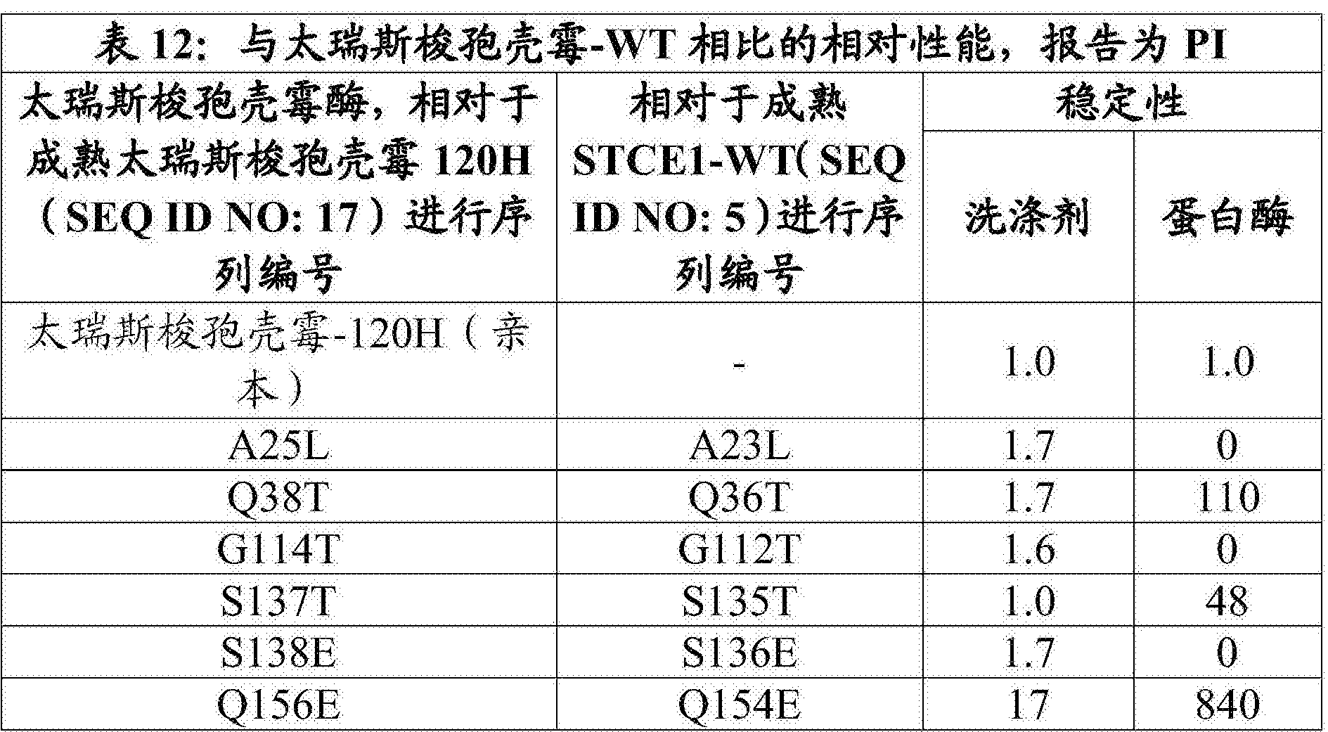 Figure CN108699543AD00482
