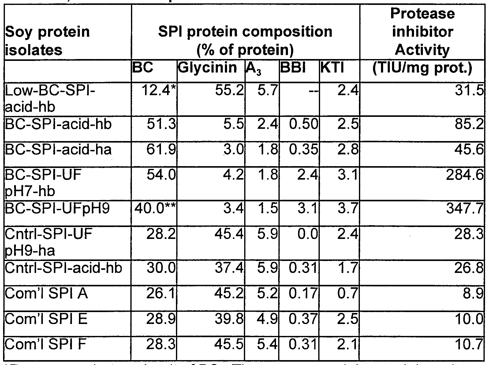 WO2000019839A2 - High-beta-conglycinin products and their use