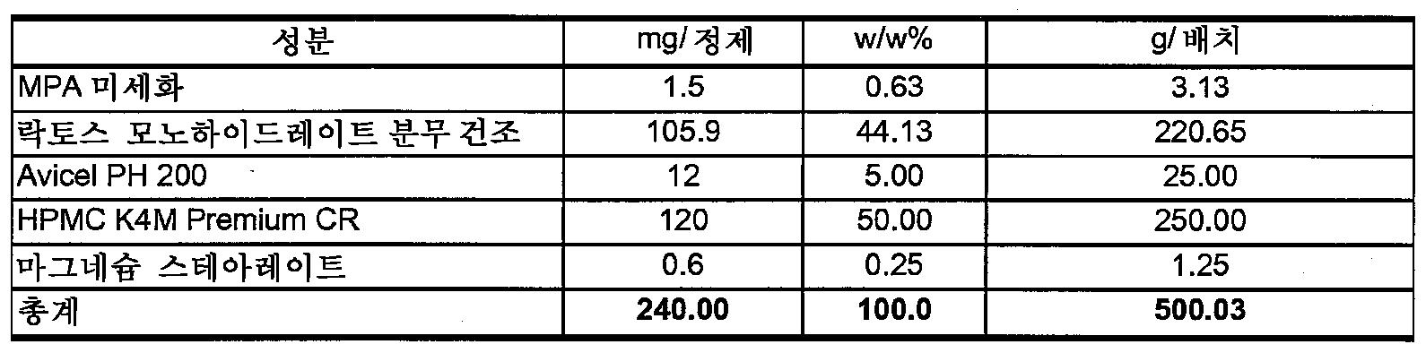 Figure 112009049300571-PCT00013