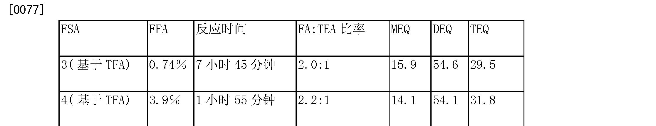 Figure CN105209589AD00113