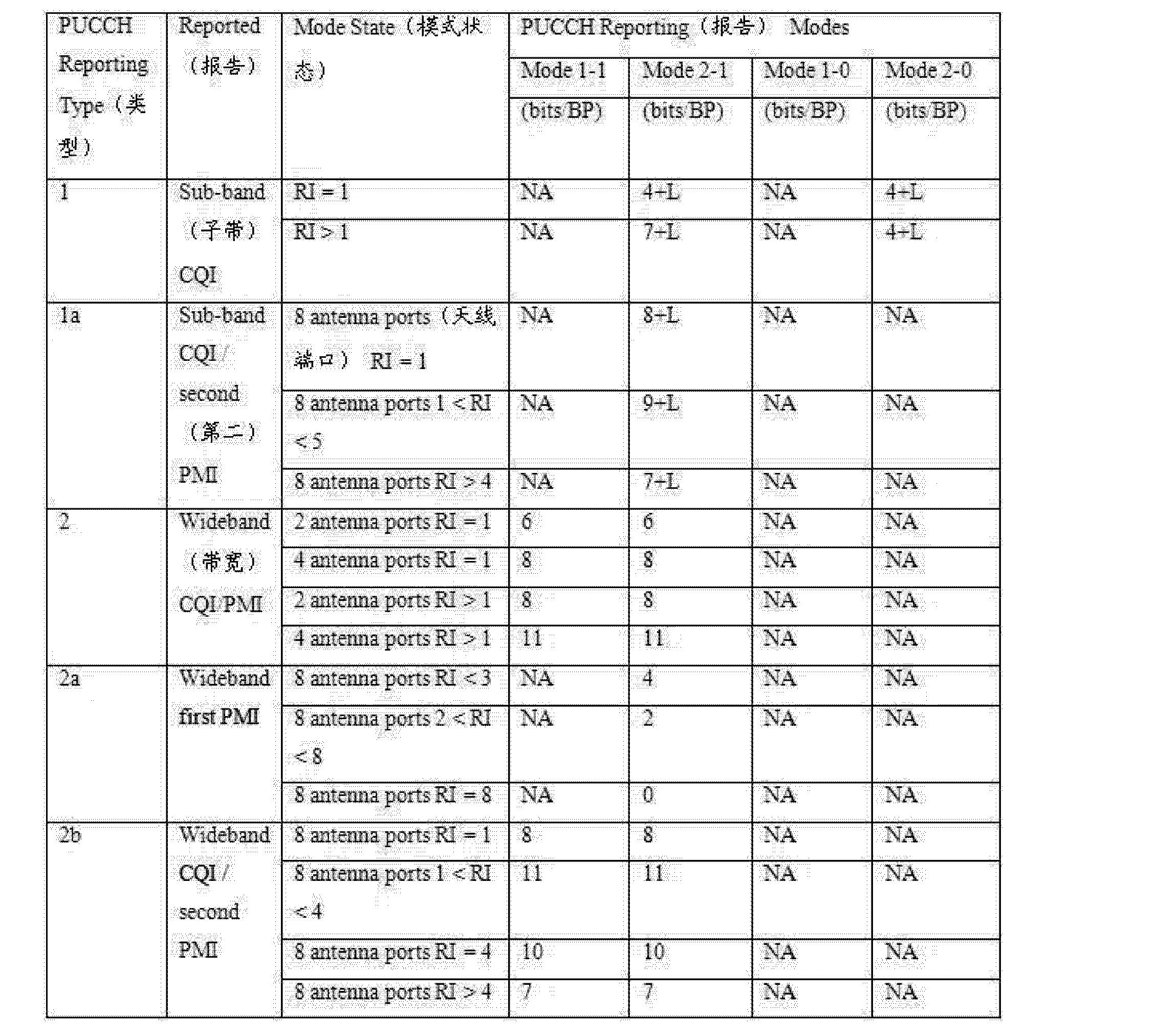 Figure CN102291228BD00131