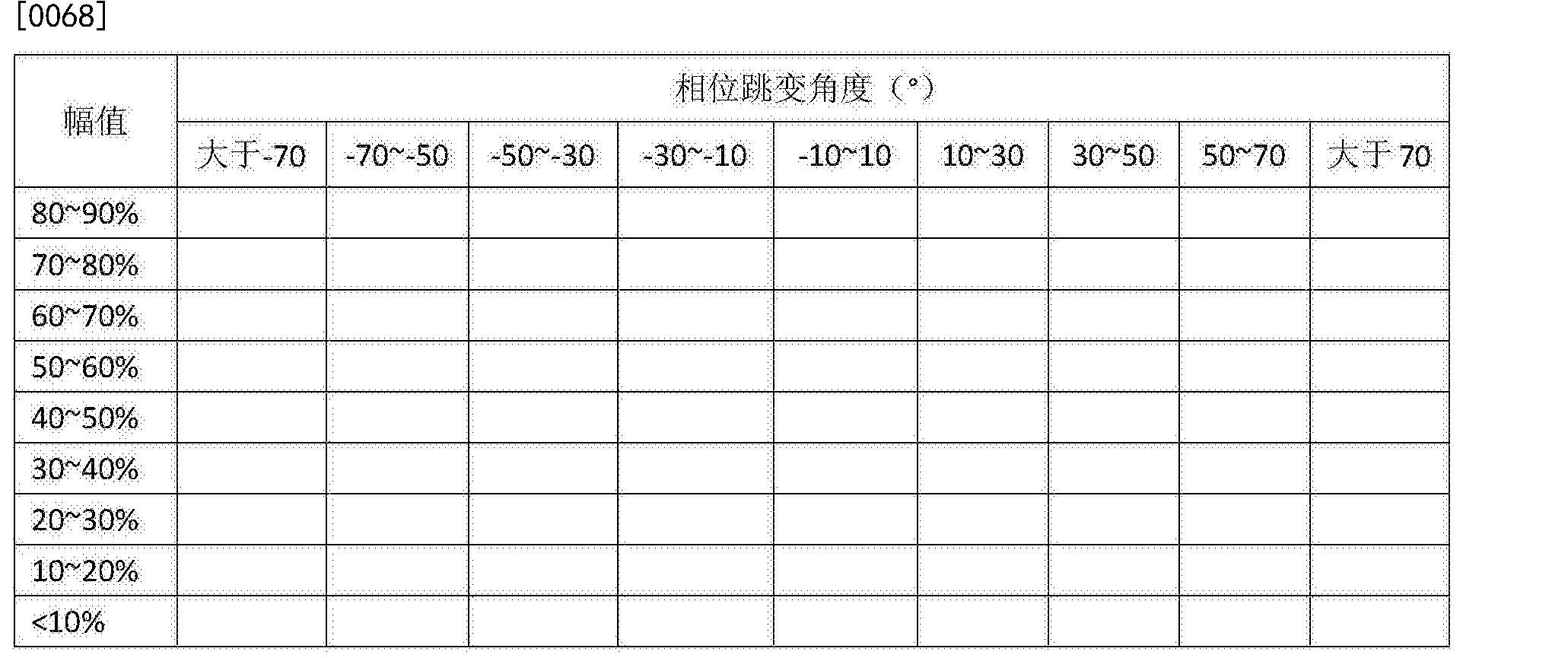 Figure CN105699848BD00091