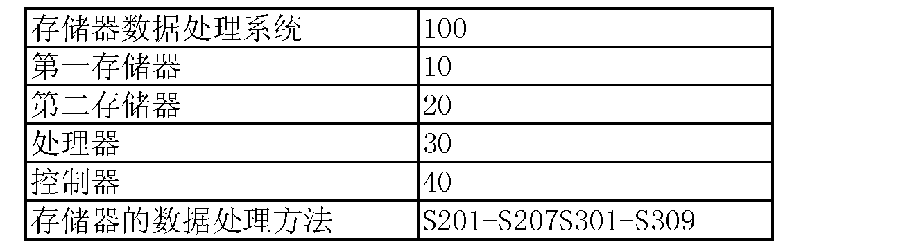 Figure CN103631737AD00051