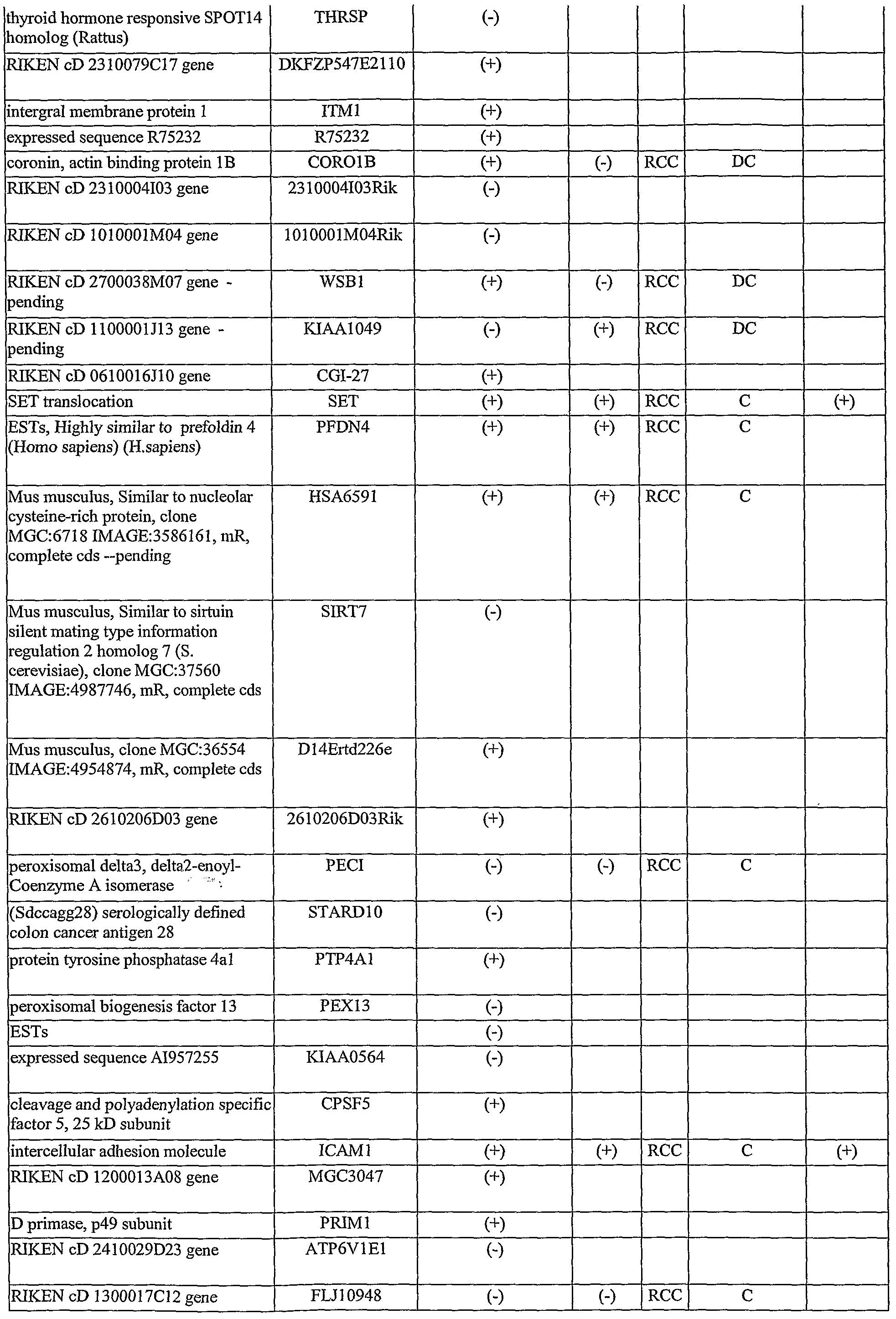 WO2006083986A2 - Biomarkers for tissue status - Google Patents