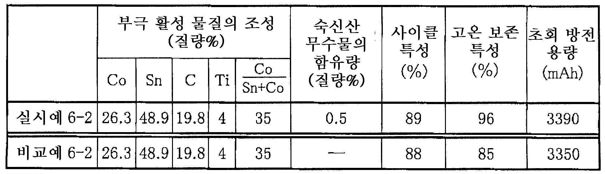 Figure 112005063724517-pat00011