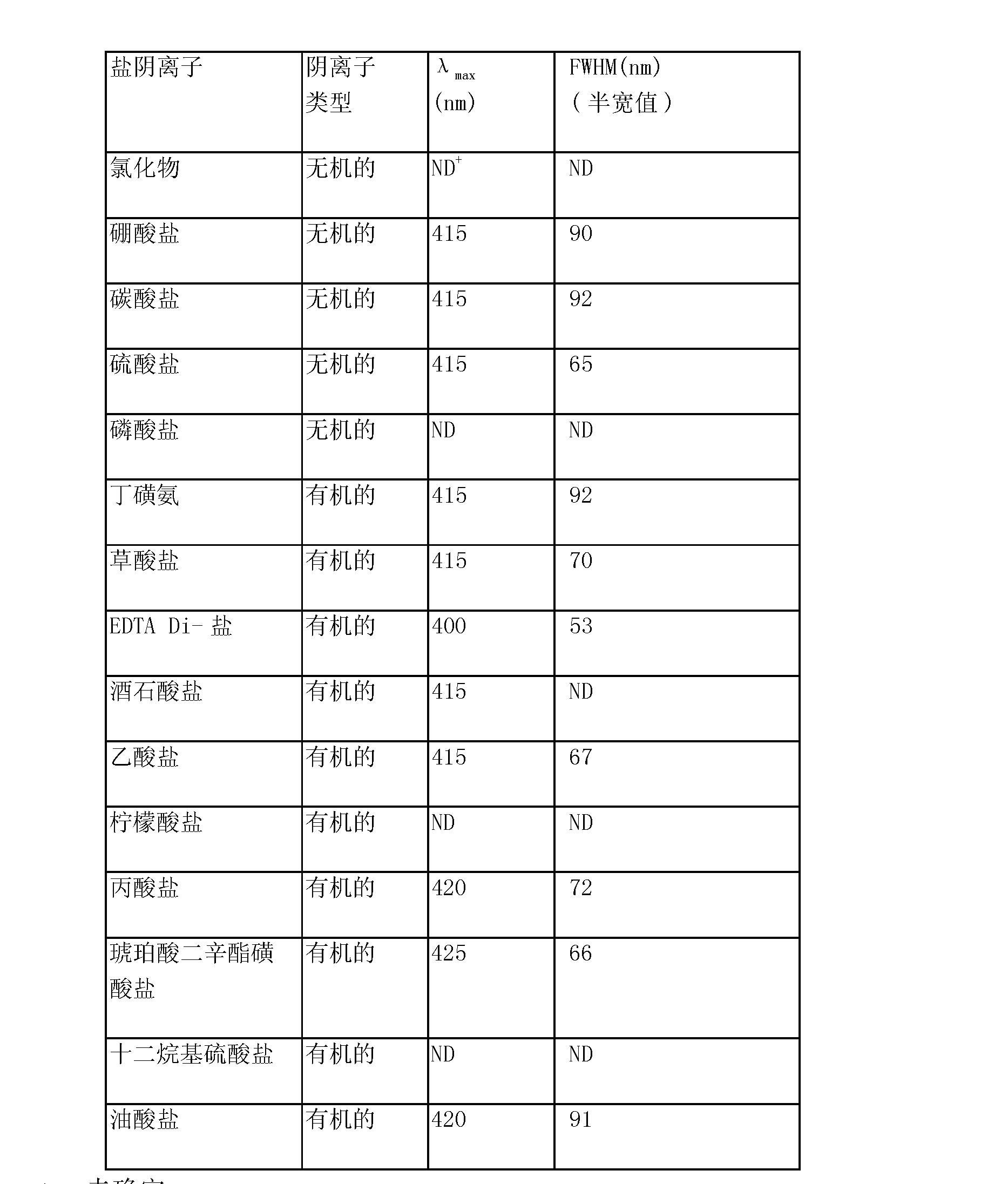 Figure CN101010003BD00201