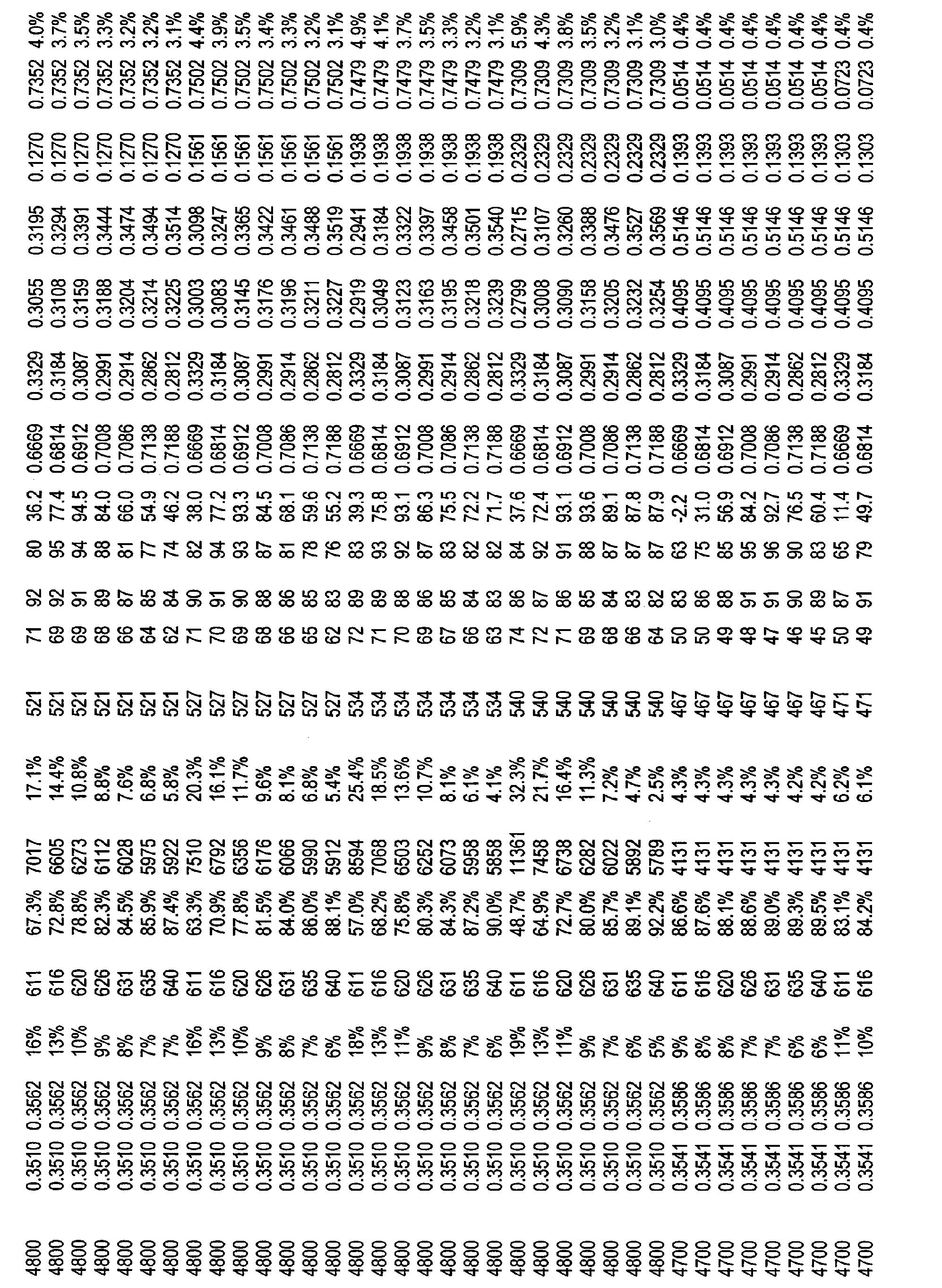 Figure CN101821544BD00711