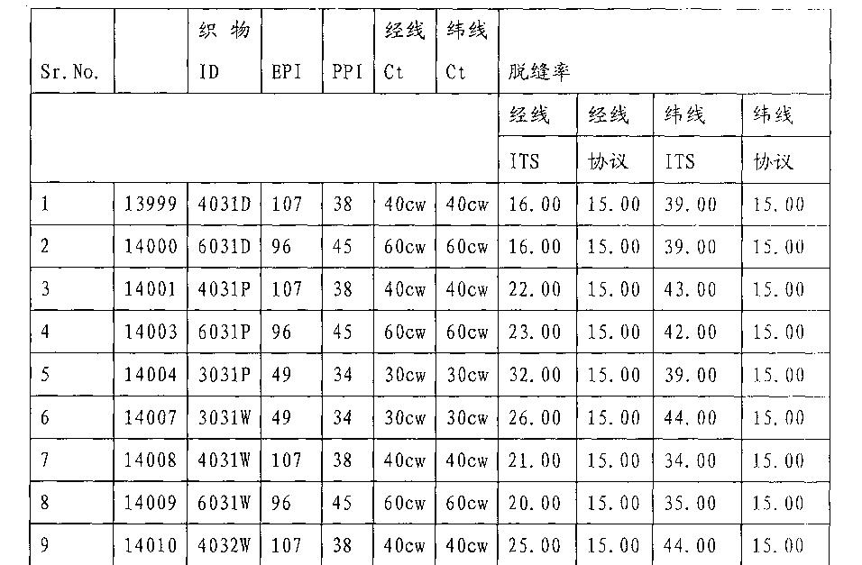 26829900c8ae9 CN102031702B - Fabric - Google Patents