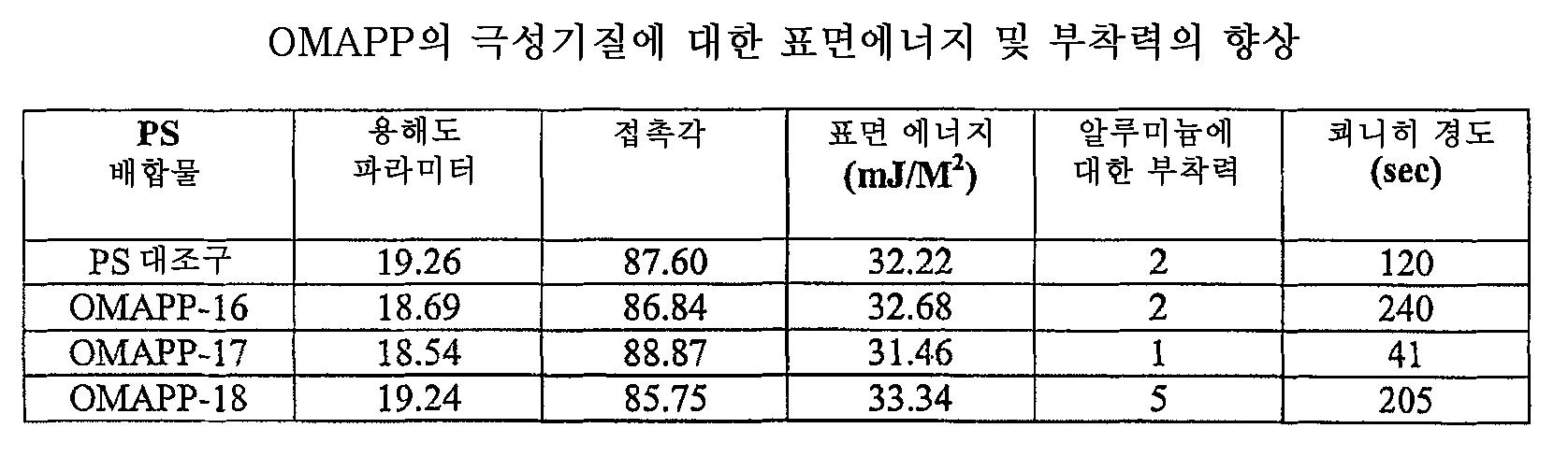 Figure 112006003349010-PCT00015