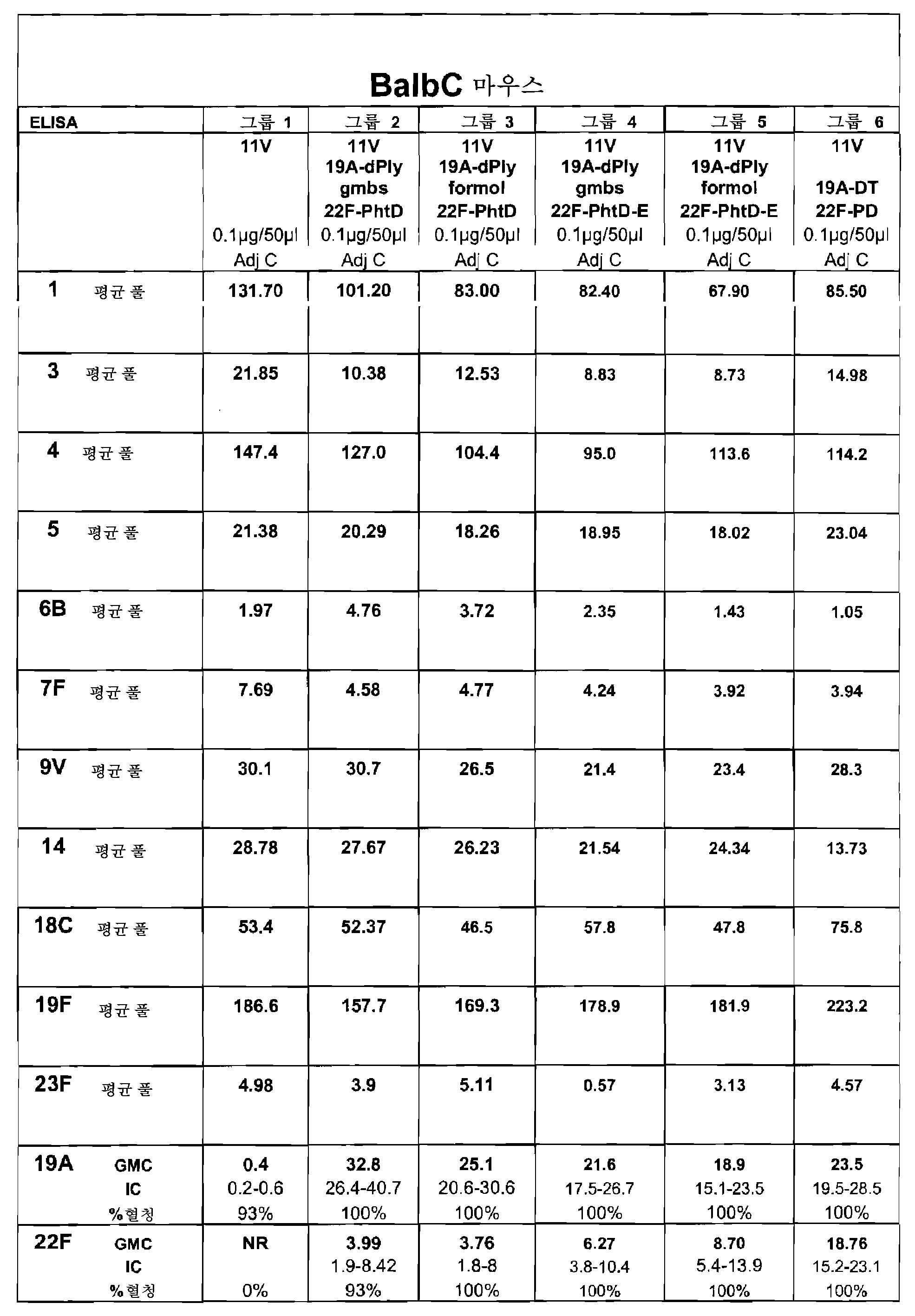 Figure 112010005357443-pct00020