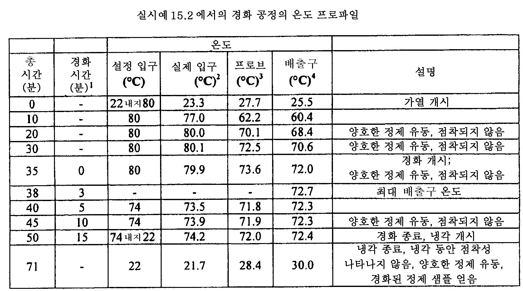 Figure 112011082183604-pat00077