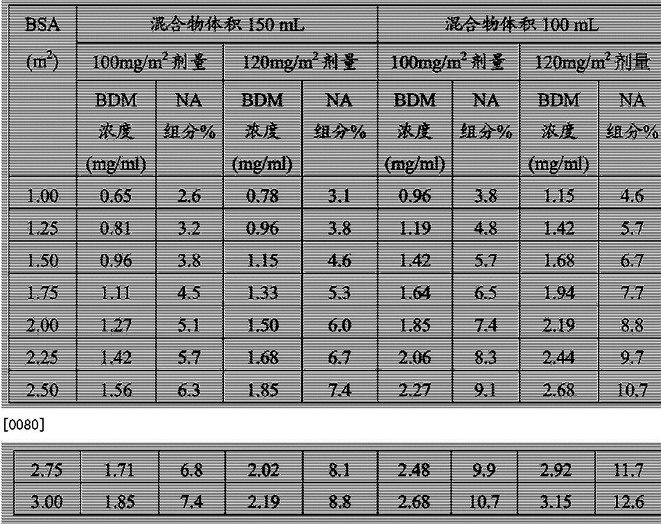 Figure CN104302291AD00171