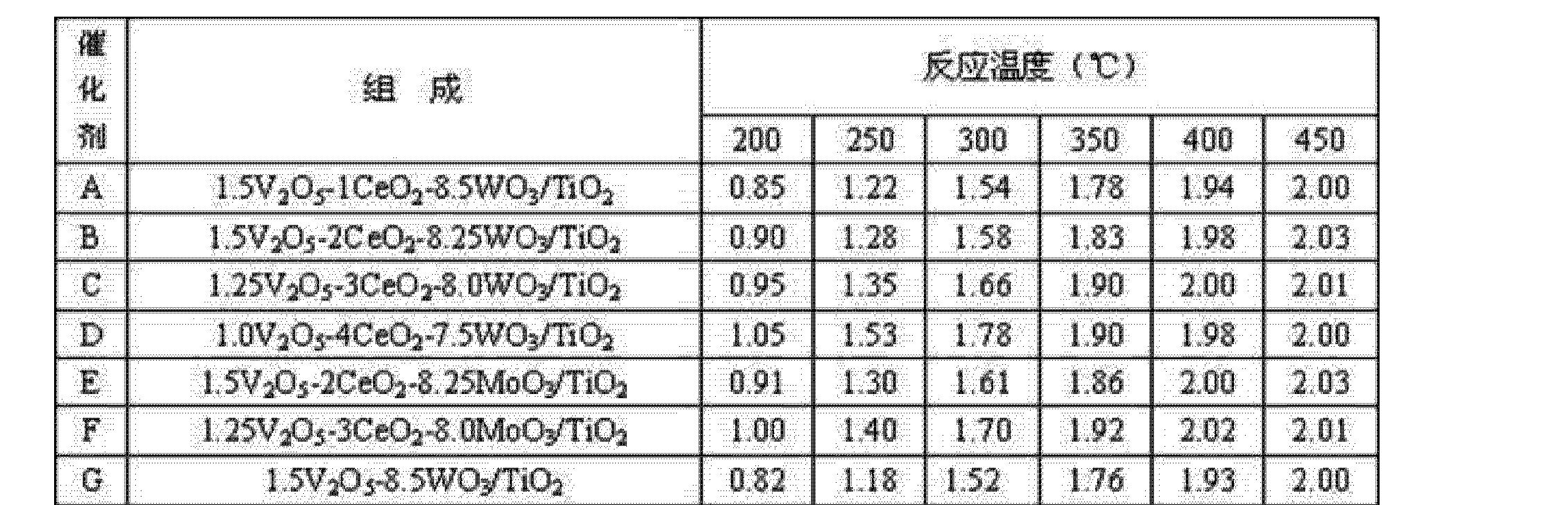 Figure CN102350340AD00081
