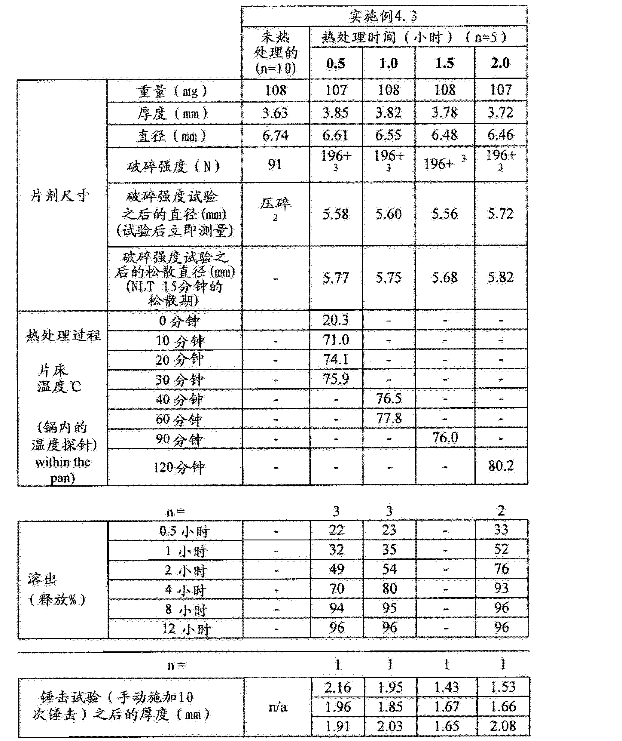 Figure CN102657630AD00571