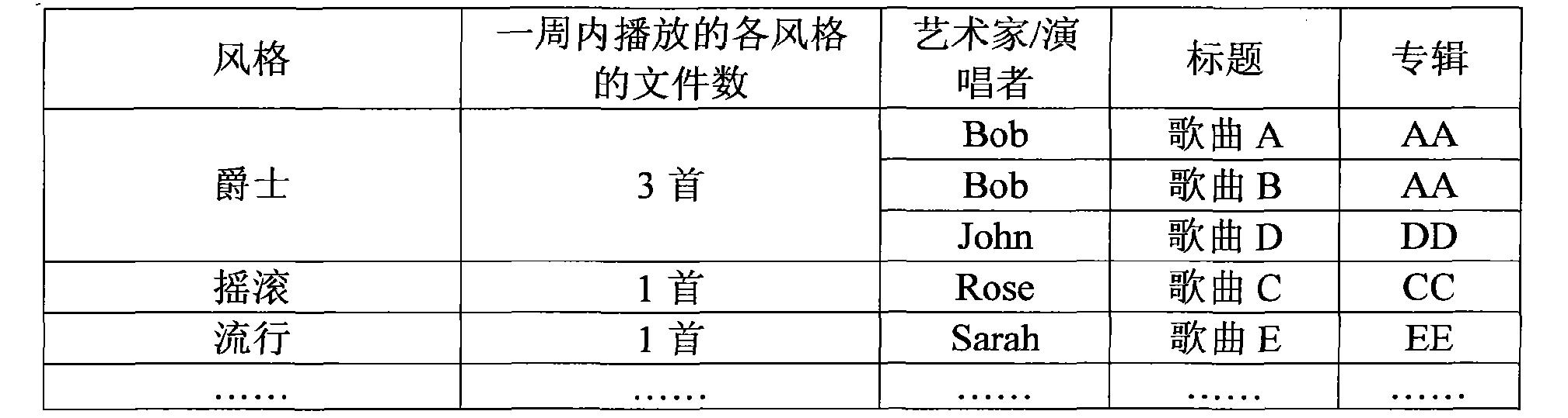 Figure CN102385892BD00111